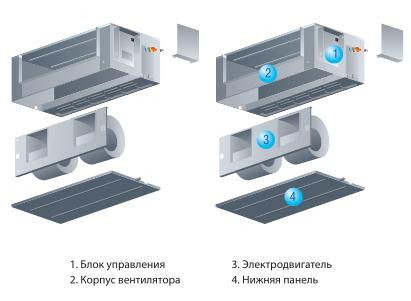 Простота технического обслуживания канальных кондиционеров Midea MHC-HWN1
