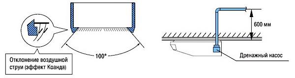 опции внутреннего блока подпотолочного типа VRV DAIKIN FXHQ-A