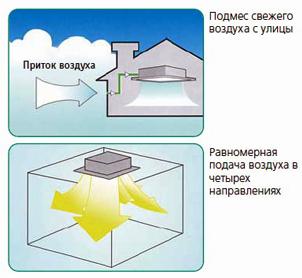 опции кассетного кондиционера General Climate