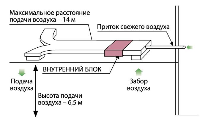 Внешнее статическое давление Простота технического обслуживания канальных кондиционеров Midea MHC-HWN1