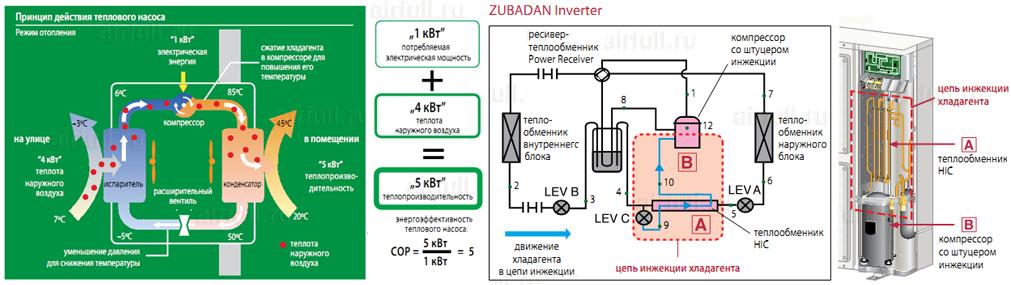 принцип действия теплового насоса в Mitsubishi Electric ZUBADAN
