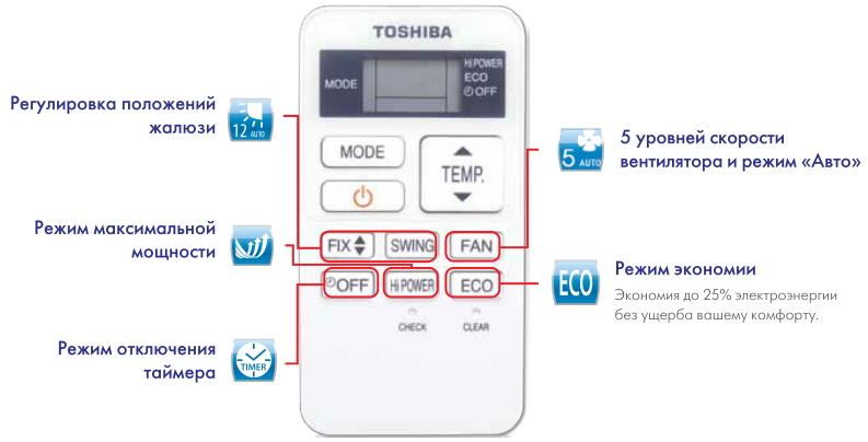 функции пульта дистанционного управления кондиционера RK-S3K(H)S-EE