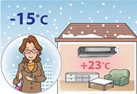 Сплит-система Mitsubishi Heavy способна обогревать воздух в помещении, когда температура за окном доходит до -15°С.