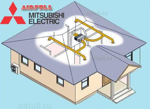 подача воздуха в канальном кондиционере Mitsubishi Electric