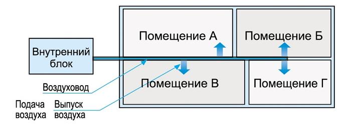 Конструкция воздуховодов