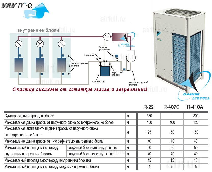 система очистки фреонопрофода DAIKIN VRV4+ -Q таблица примеров перепадов и высот блоков кондиционера Daikin VRV