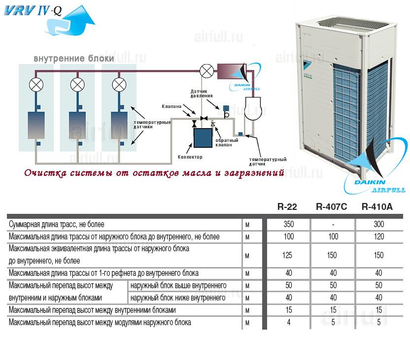 система очистки фреонопрофода DAIKIN VRV4-Q таблица примеров перепадов и высот блоков кондиционера Daikin VRV