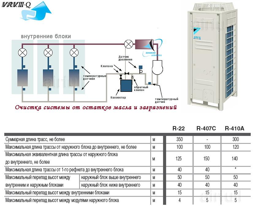система очистки фреонопрофода DAIKIN VRVIII-Qтаблица примеров перепадов и высот блоков кондиционера Daikin VRV