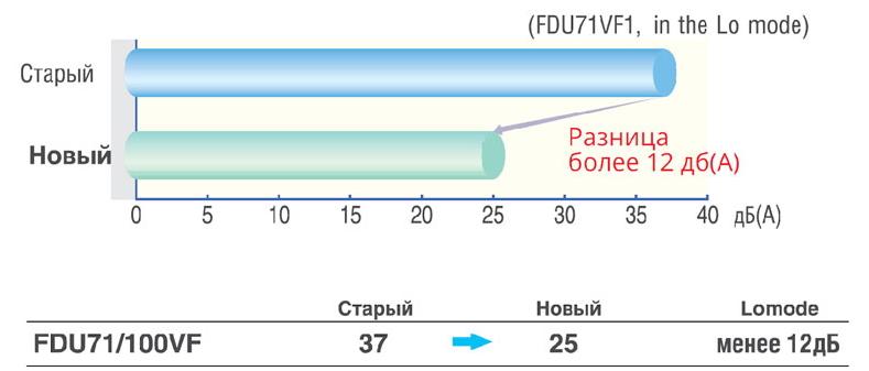 Уровень шума канального кондиционера Mitsubishi Heavy снижен на 12 дБ(А)
