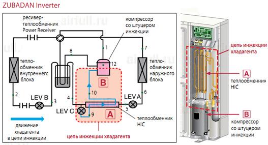 Применение метода парожидкостной инжекции в системах кондиционерования Mitsubishi Electric ZUBADAN Inverter