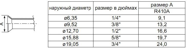 Размеры обработки раструбов для систем, в которых используется R410A больше, чем для систем с другими типами хладагентов, чтобы повысить герметичность: