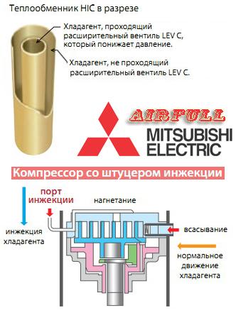 Теплообменник HIC и Компрессор со штуцером инжекции в Mitsubishi Electric ZUBADAN для отопления и нагрева воды
