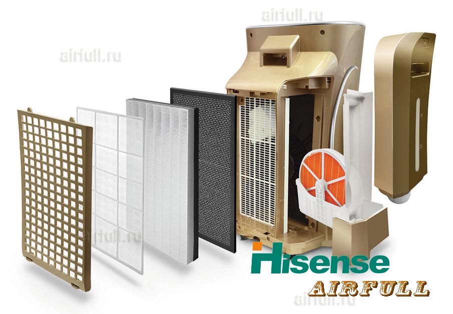 Система фильтрации воздухоочистителя Hisense