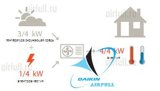 Высокая энергоэффективность кондиционера Daikin