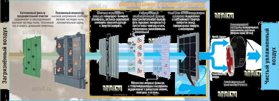 Система фильтрации воздухоочистителей daikin