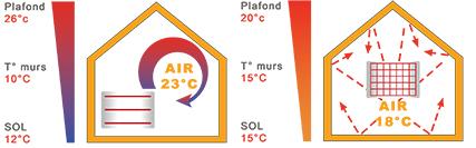 Разница между инфракрасным нагревом и конвекцией