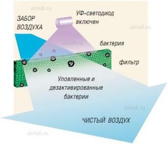 Очистка воздуха ультрафиолетовой лампой в кондиционере Hitachi RAS-LH2(B)