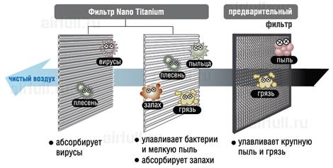 система очистки воздуха кондиционера Hitachi RAS-SH3/RAC-SH3