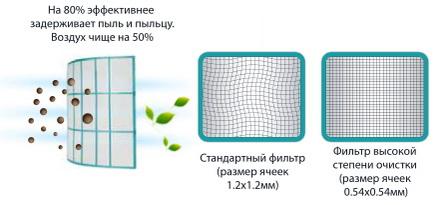 Фильтр высокой степени очистки воздуха