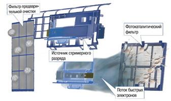 Краткая система фильтрации воздухоочистителей daikin