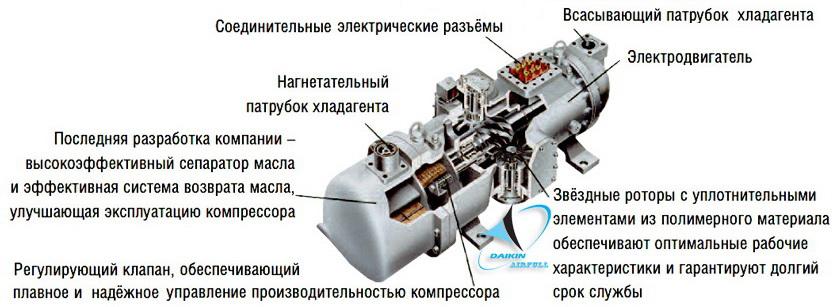 компрессор чиллера Daikin
