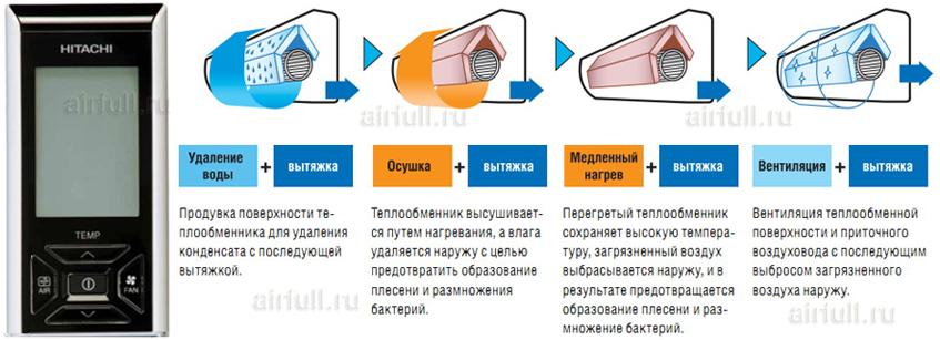 система самоочистки Кондиционера Hitachi RAS-JH5/RAC-JH5