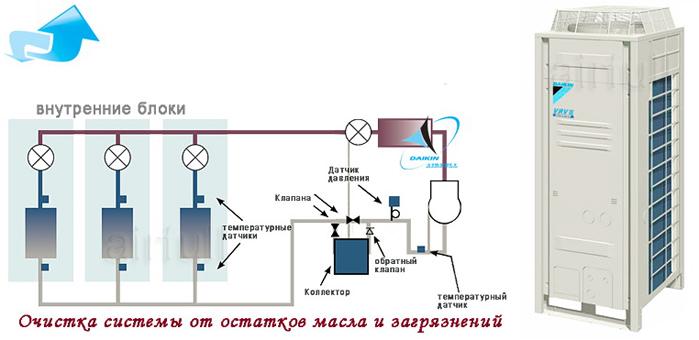 кондиционеры Daikin VRV